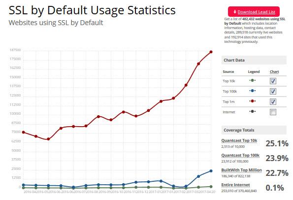 percentage of websites using https