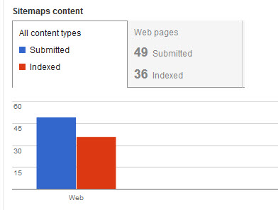 Submitted vs indexed pages in a sitemap
