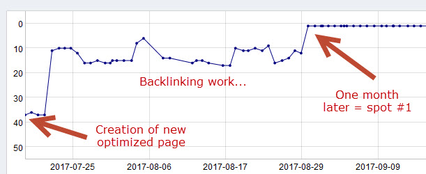 heroin page seo ranking results