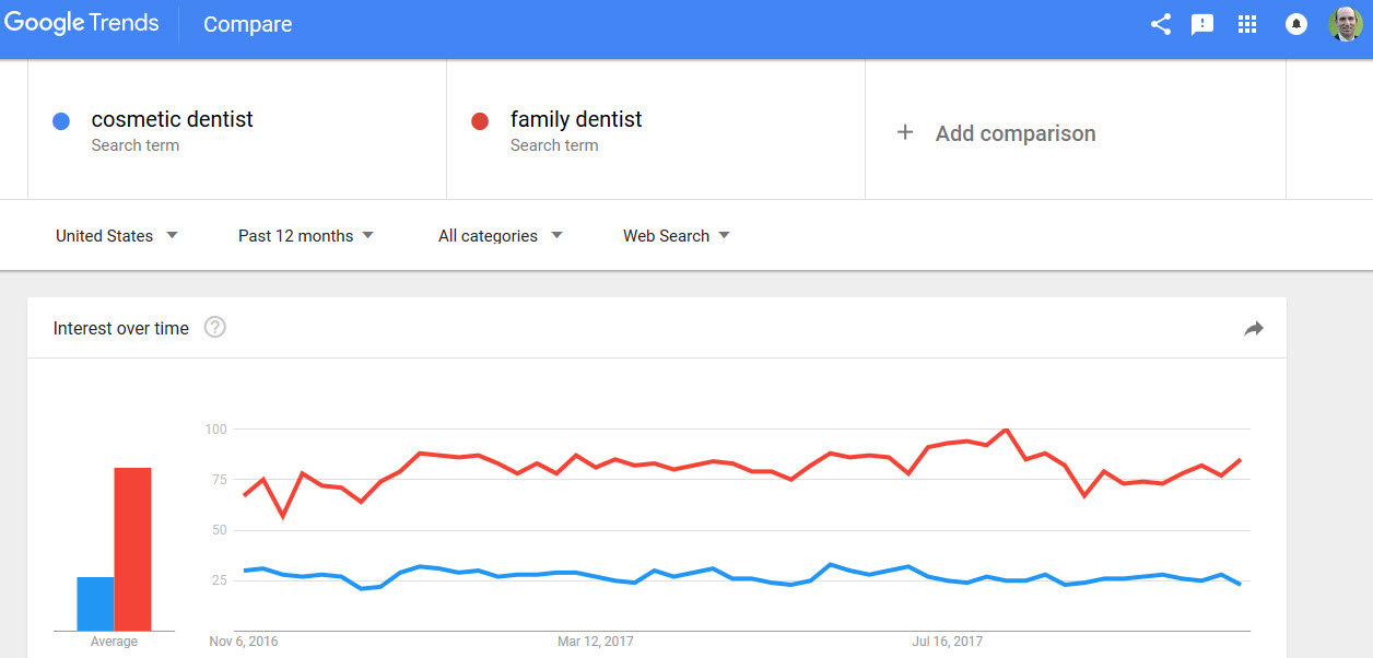 cosmetic dentist vs family dentist google trend