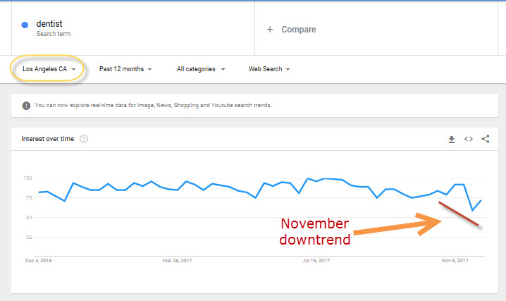 Fewer traffic searches for dentists in November